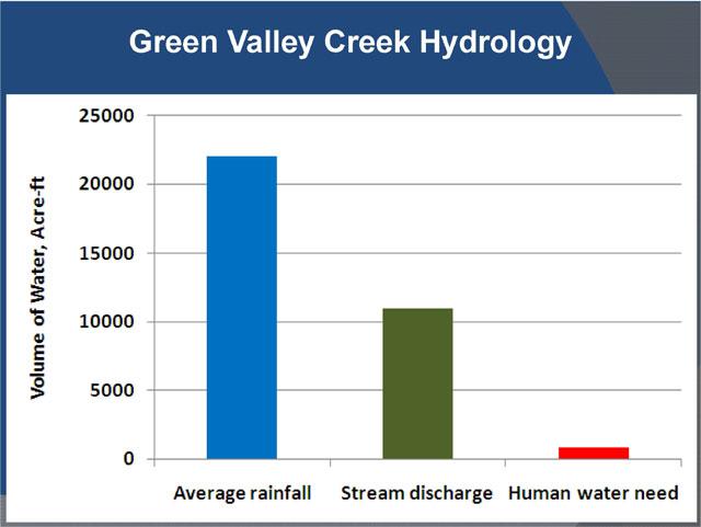 Green Valley Creek hydrology